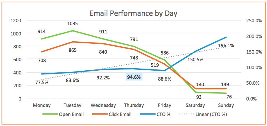 Email Performance Days
