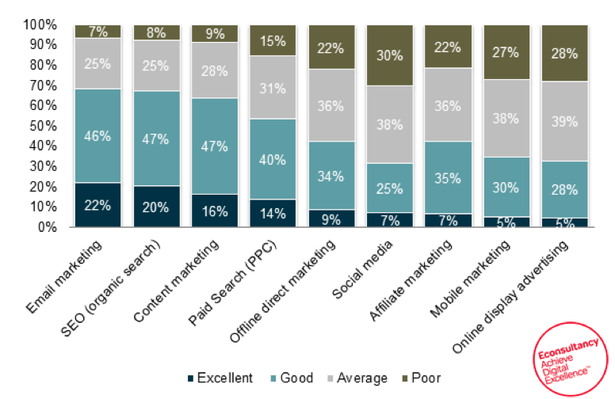 Sales Intelligence Strategy and Email Satisfaction