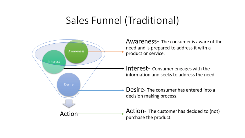 B2B sales funnel stages