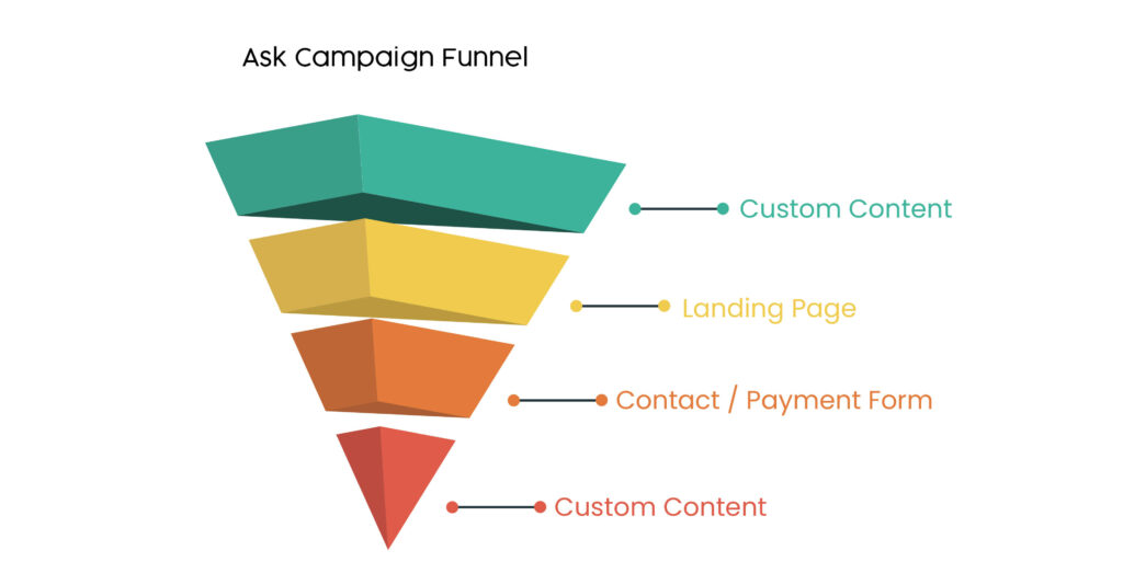 Ask Campaign Funnel template