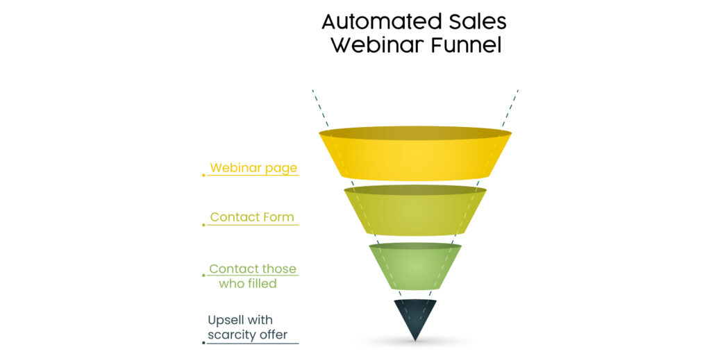 Automated sales webinar funnel