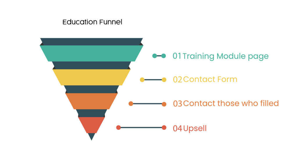 Education funnel