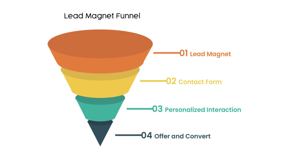 Lead magnet sales funnel template