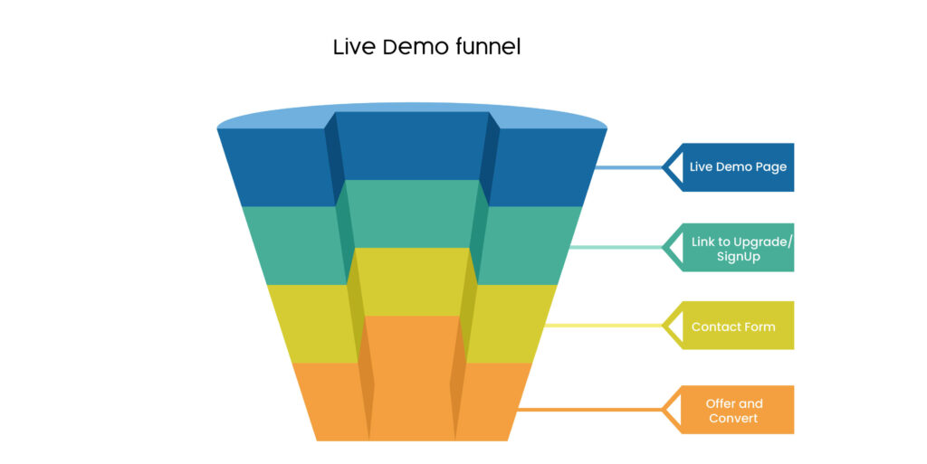 Live demo sales funnel templates