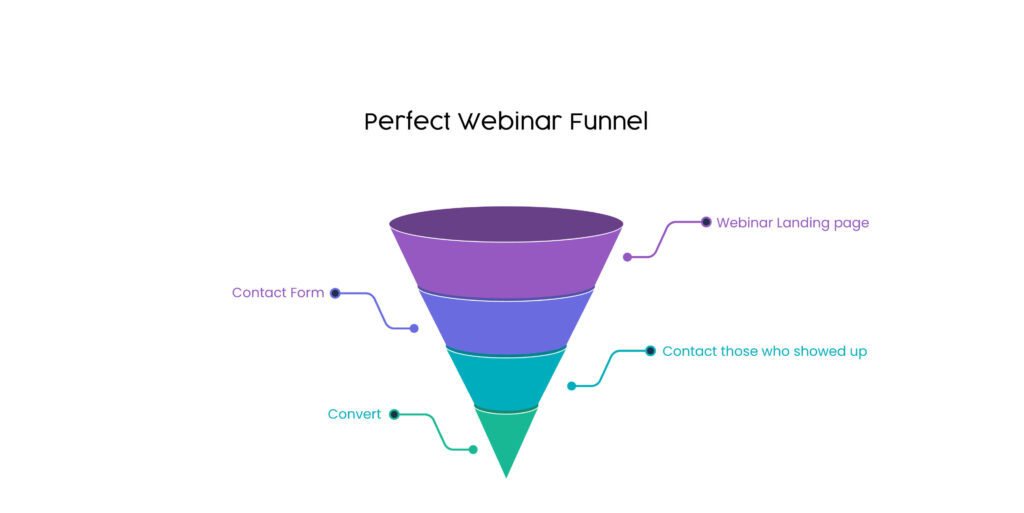 Perfect webinar funnel template