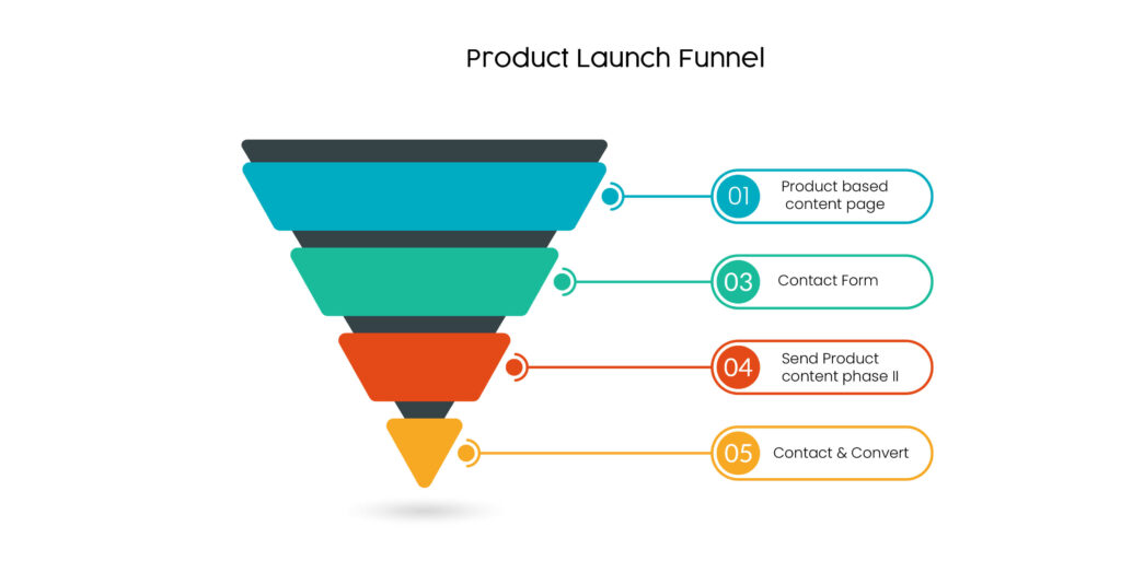 Product launch funnel
