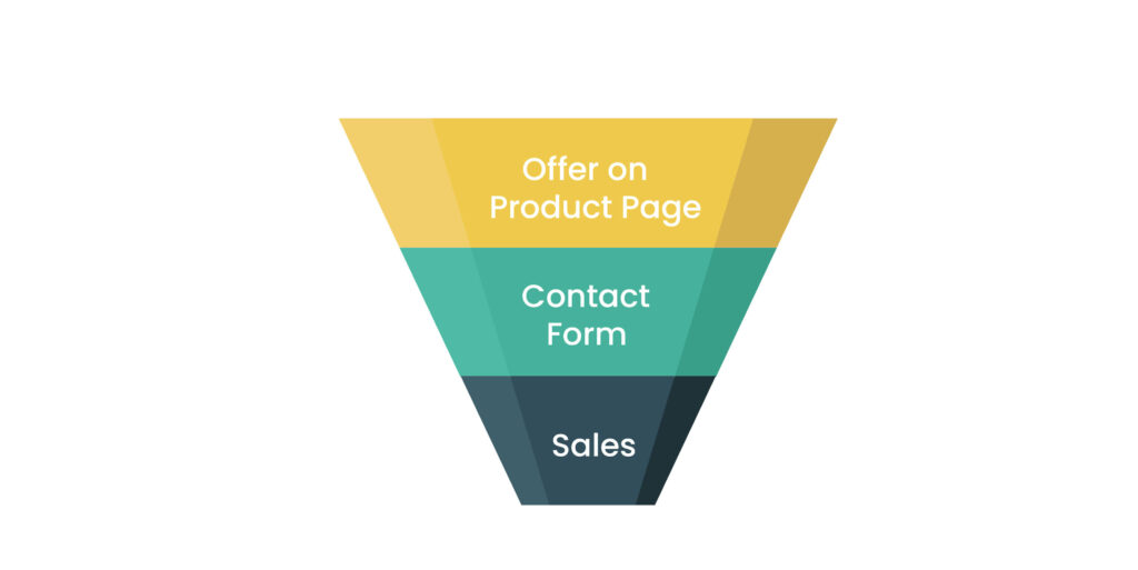 Product funnel template