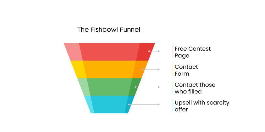 Fish bowl funnel template for sales