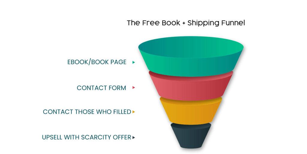 Free e-book + shipping funnel template
