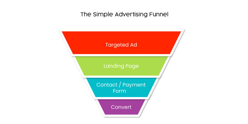 sales funnel template for advertisements