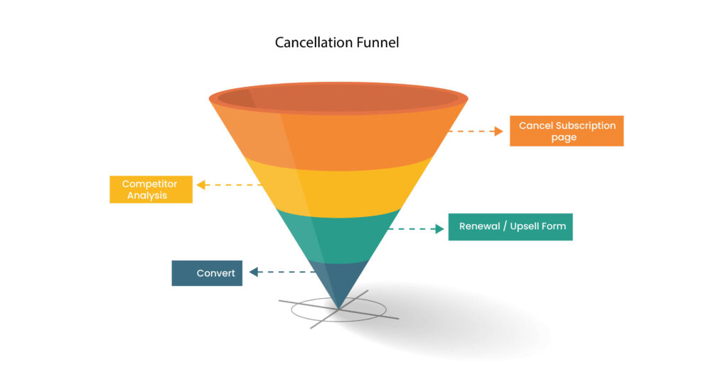 Cancellation sales funnel template