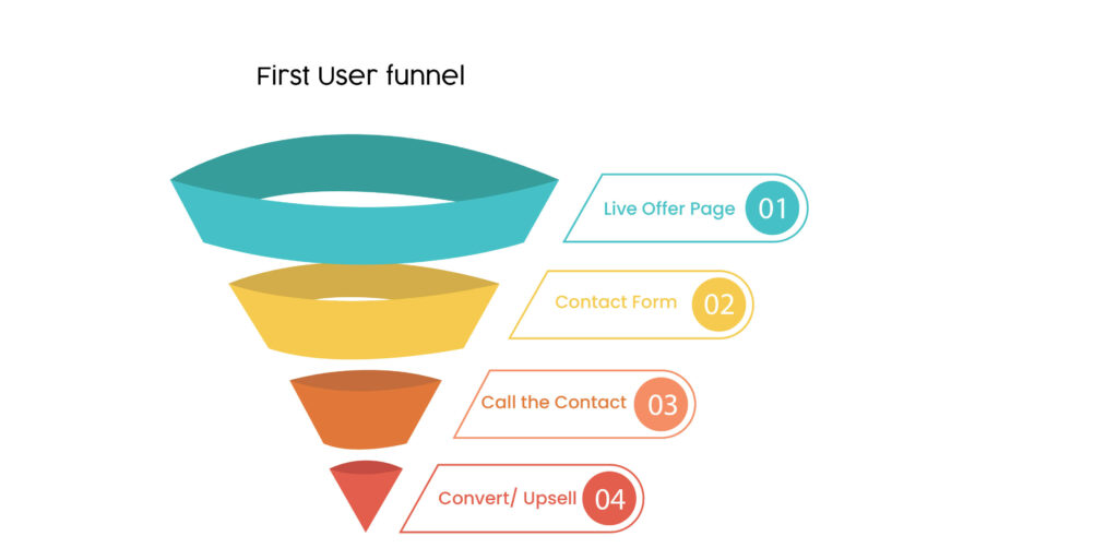 First user funnel tempalte for sales