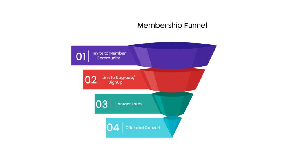 Membership sales funnel templates