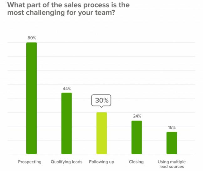 sales pipeline challenges