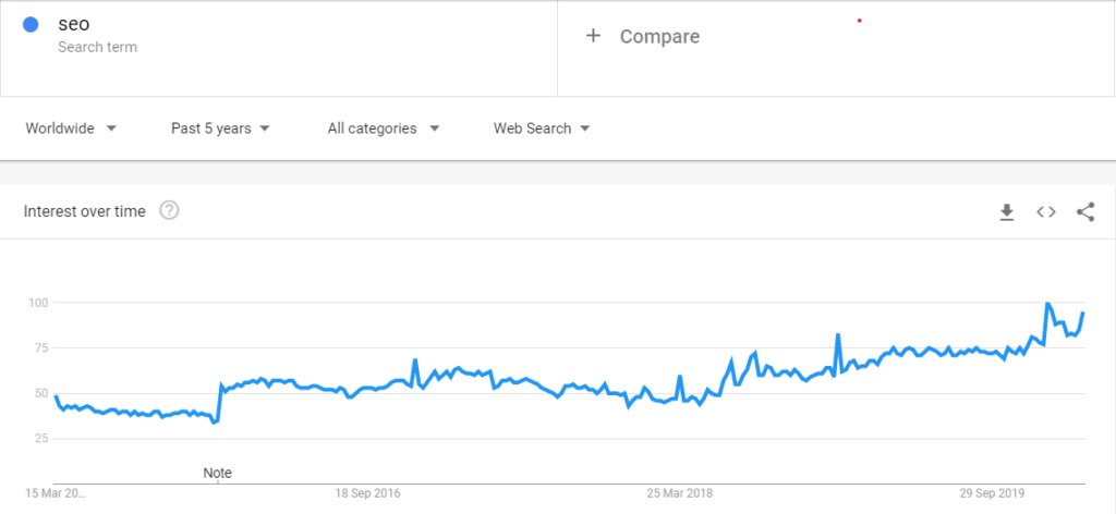 SEO - a marketing buzzword