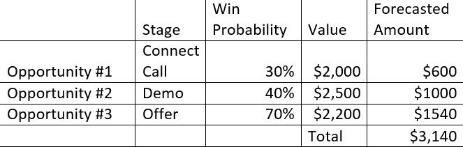 sales forecasting based on pipeline