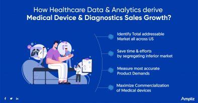 Medical Device & Diagnostics sales