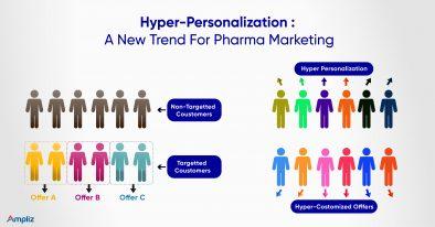 Hyper Personalization - Pharma Marketing Trends
